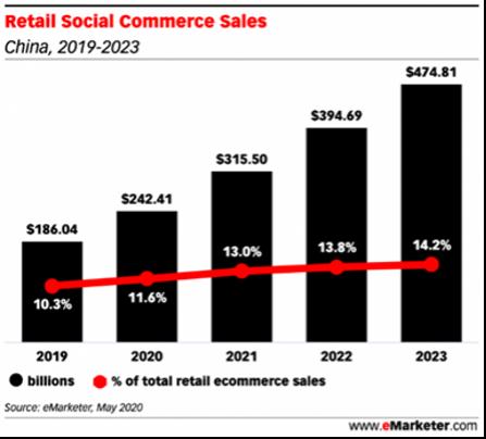 【図2】中国のソーシャルコマース市場