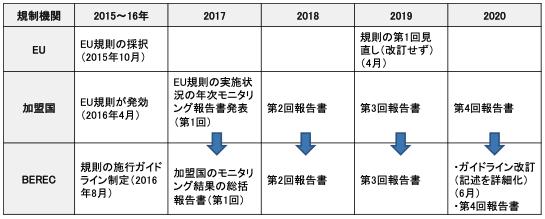 【図1】EUネット中立性規則の5年間