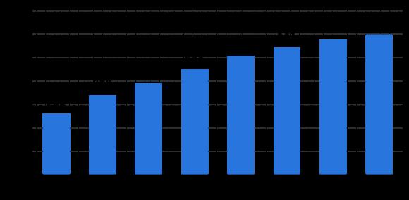 【図1】世界のハイパースケールデータセンター数