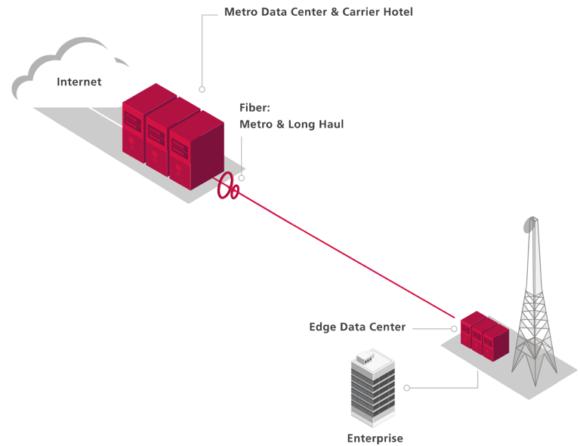 【図3】American Towersのエッジデータセンター