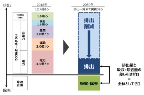 【図1】「カーボンニュートラル」の意味