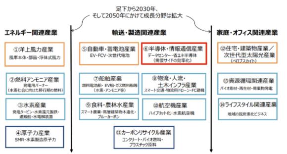 【図2】「2050年カーボンニュートラルに伴うグリーン成長戦略」重点分野