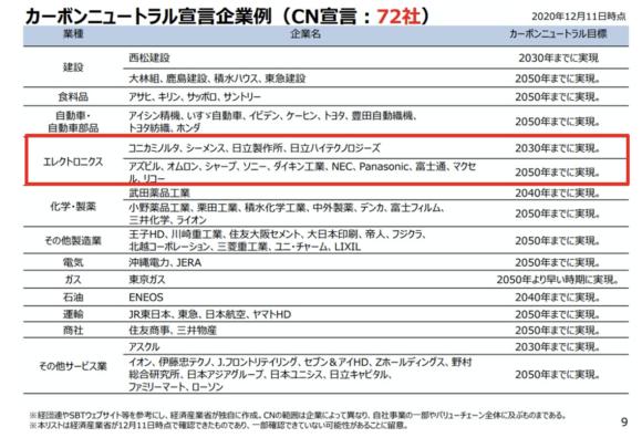 【図3】カーボンニュートラル宣言企業例