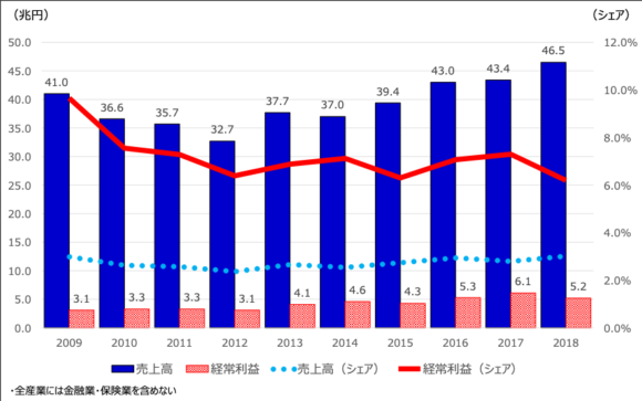 図3:不動産業界の市場規模等