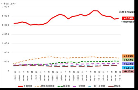 図5:就業者1人当たり付加価値額の推移