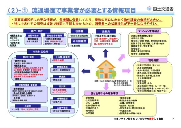 図7:不動産の流通場面で必要とされる情報項目