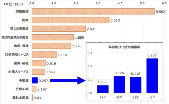 図8:業種別ICT投資額の規模と推移
