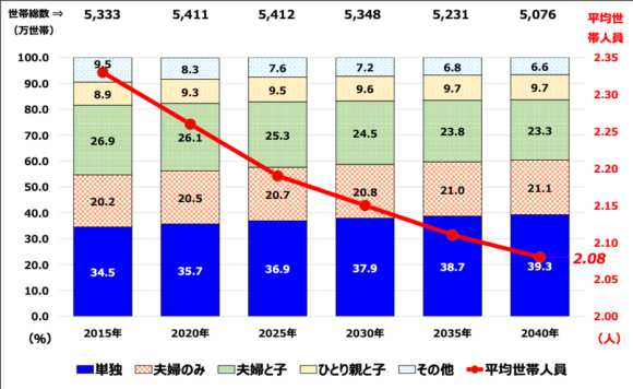図9:家族類型別世帯数と構成比の推移予測