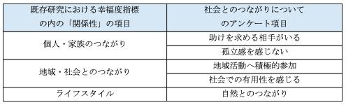 図1 既存研究とアンケート項目の関係