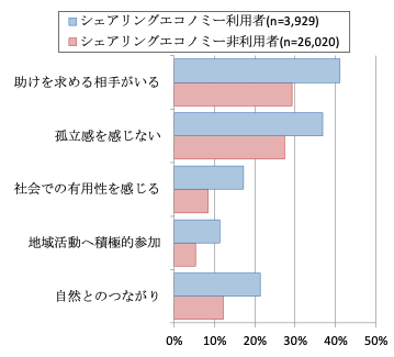 図2 シェアリングエコノミー利用者と非利用者の社会とのつながりの比較