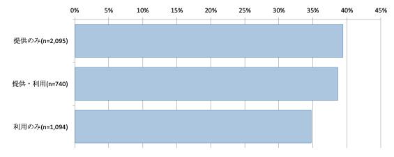 図4 提供者・利用者別の「孤立感を感じない」の回答割合