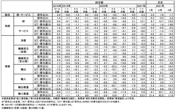 図表1 ICT関連経済指標の推移
