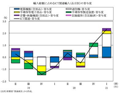 図表9 輸入総額に占めるICT関連輸入(品目別)の寄与度