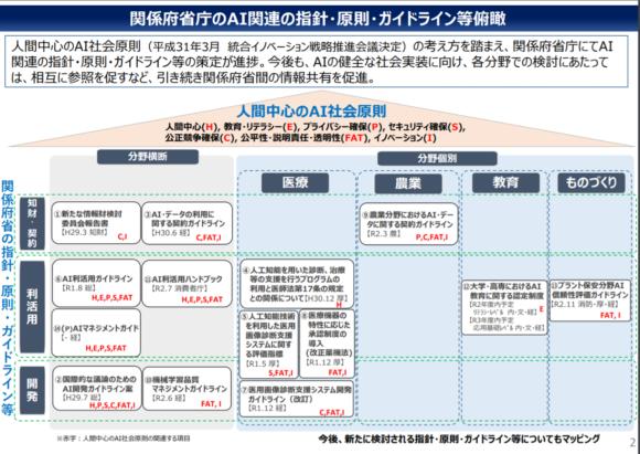 【図2】関係府省庁のAI関連の指針・原則・ガイドライン等俯瞰