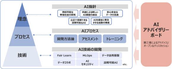 【図3】NTTデータにおけるAIガバナンスの取り組み全体像