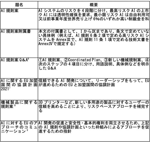 【表1】AI規則案に関する文書とその概要