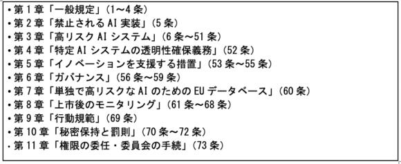 【表2】AI規則案の構成