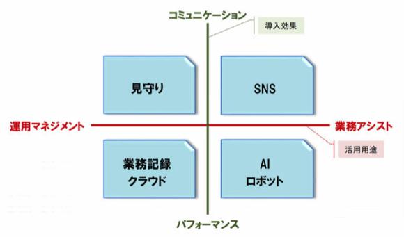 【図1】介護分野における主なICT活用領域