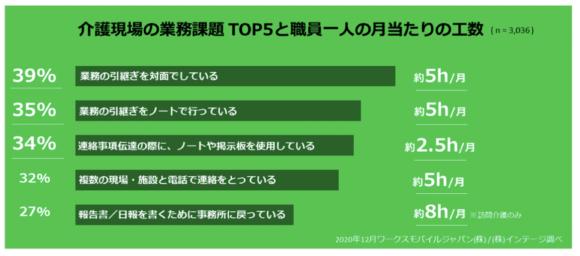 【図2】介護現場における連絡手段