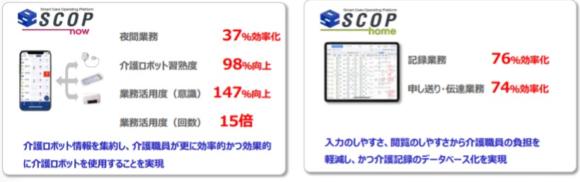 【図3】SCOPを使った介護業務の効果実証