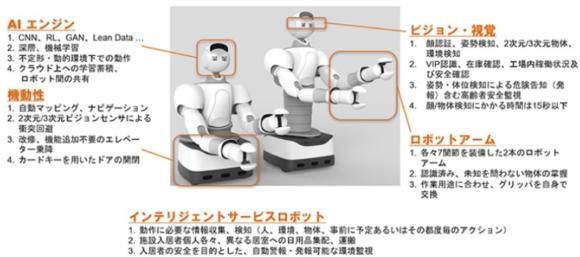 【図4】「アイオロス・ロボット」の機能