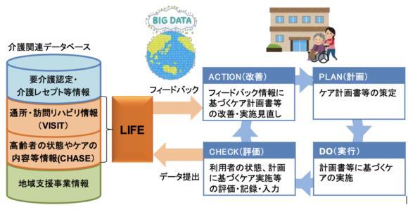 【図9】LIFE LIFEによる科学的介護の推進イメージ