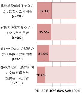 図3 「11 住み続けられる街づくりを」に関連する設問の回答割合