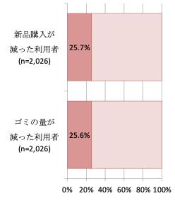 図4 「12 つくる責任つかう責任」に関連する設問の回答割合