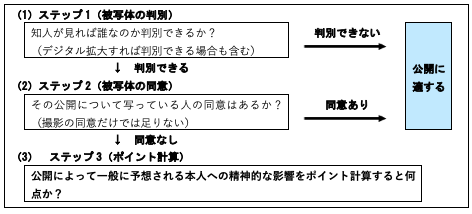 【図1】GLにおける公開判断フローチャート