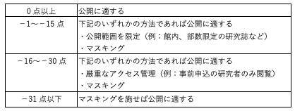 【表1】ポイント計算結果と公開の適否の関係