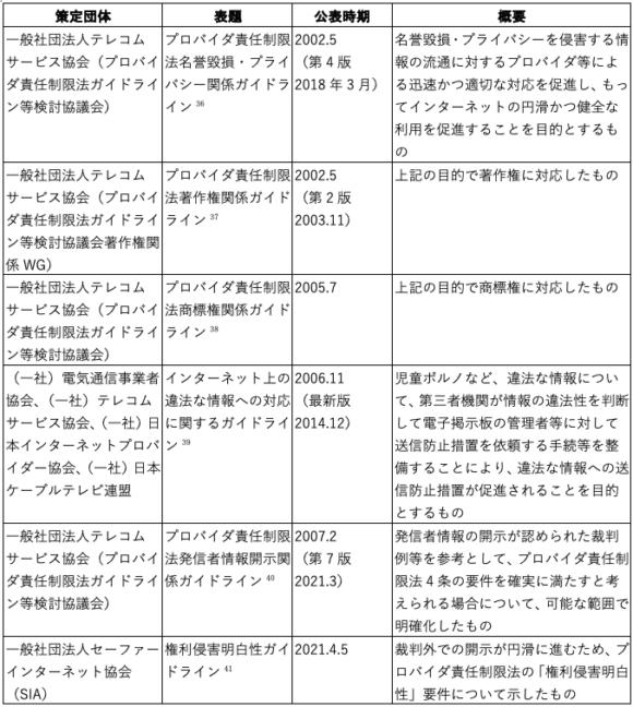 【表2】プロバイダ責任制限法関連の主なガイドライン