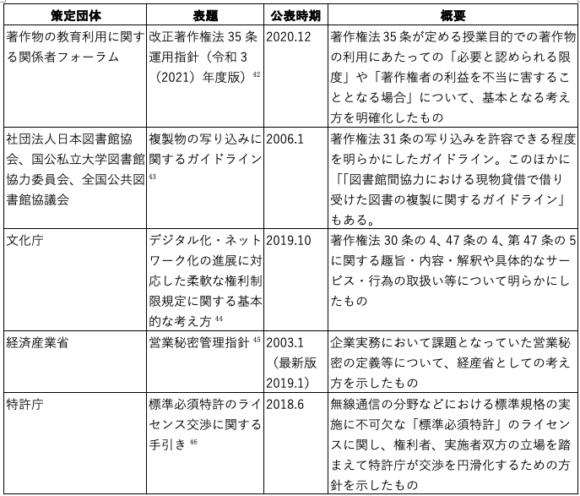 【表3】知的財産に関する主なガイドライン