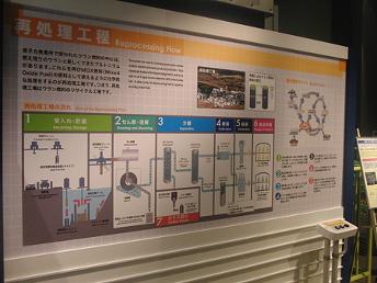 【写真9】再処理工場の展示