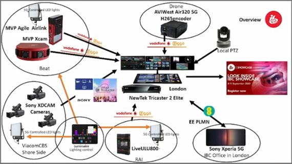 【図2】「5Gリモートプロダクション」の構成(点線内:客船ステージ関連部分)