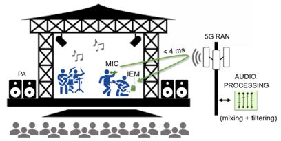 【図3】「ライブ・オーディオ・プロダクション」のイメージ