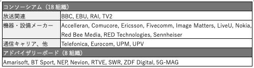 【表2】「5G-RECORDS」参加組織