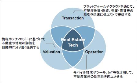 図2:不動産テックにおける3つの領域