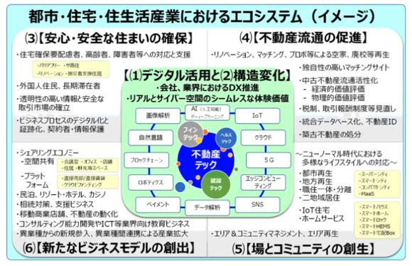図3:住産業等におけるエコシステム(イメージ)