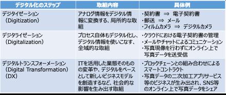"""表1:3つの""""デジタル化"""""""
