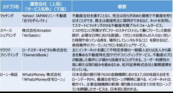 表3:取引(Transaction)に属する不動産テック(例示)