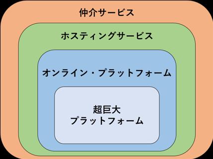 【図1】DSAにおけるプロバイダの包含関係
