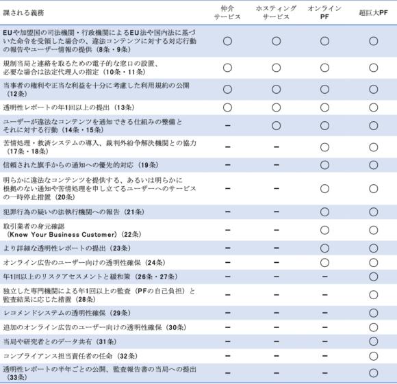 【表1】DSAで規定される各プロバイダに課される義務