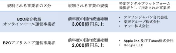 【表2】透明化法の規制対象