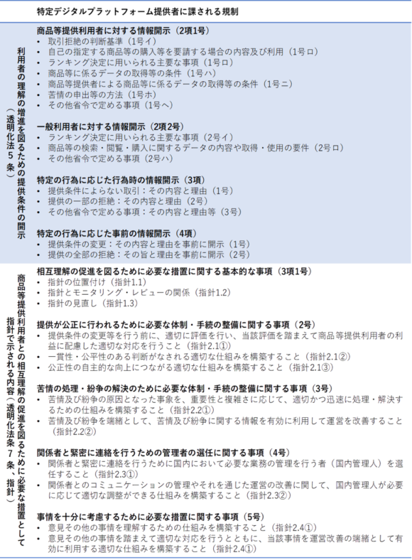 【表3】特定デジタルプラットフォーム提供者に課される規制(透明化法5条・7条)