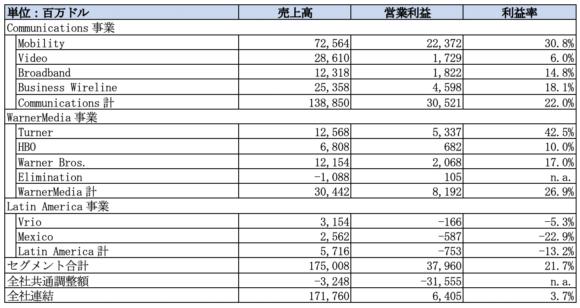 【表1】AT&Tのセグメント別売上高と営業利益(2020年度通年)