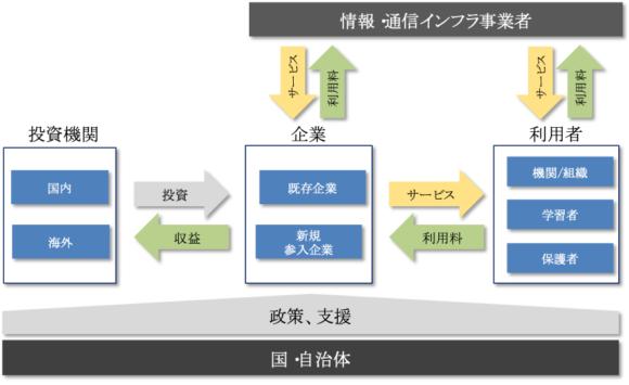 【図1】新たな取り組みを定着、活性化させるための社会的仕組み