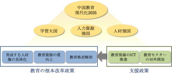 【図2】中国の教育改革関連政策の構造