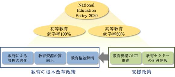 【図3】インドの教育改革関連政策の構造