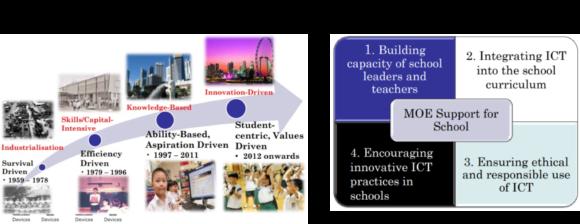 【図4】シンガポールの教育改革関連政策