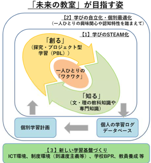 【図5】日本の教育改革関連政策